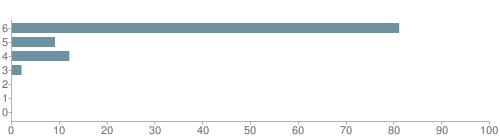 Chart?cht=bhs&chs=500x140&chbh=10&chco=6f92a3&chxt=x,y&chd=t:81,9,12,2,0,0,0&chm=t+81%,333333,0,0,10|t+9%,333333,0,1,10|t+12%,333333,0,2,10|t+2%,333333,0,3,10|t+0%,333333,0,4,10|t+0%,333333,0,5,10|t+0%,333333,0,6,10&chxl=1:|other|indian|hawaiian|asian|hispanic|black|white